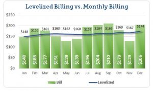 An example of how Levelized Billing could work for you.